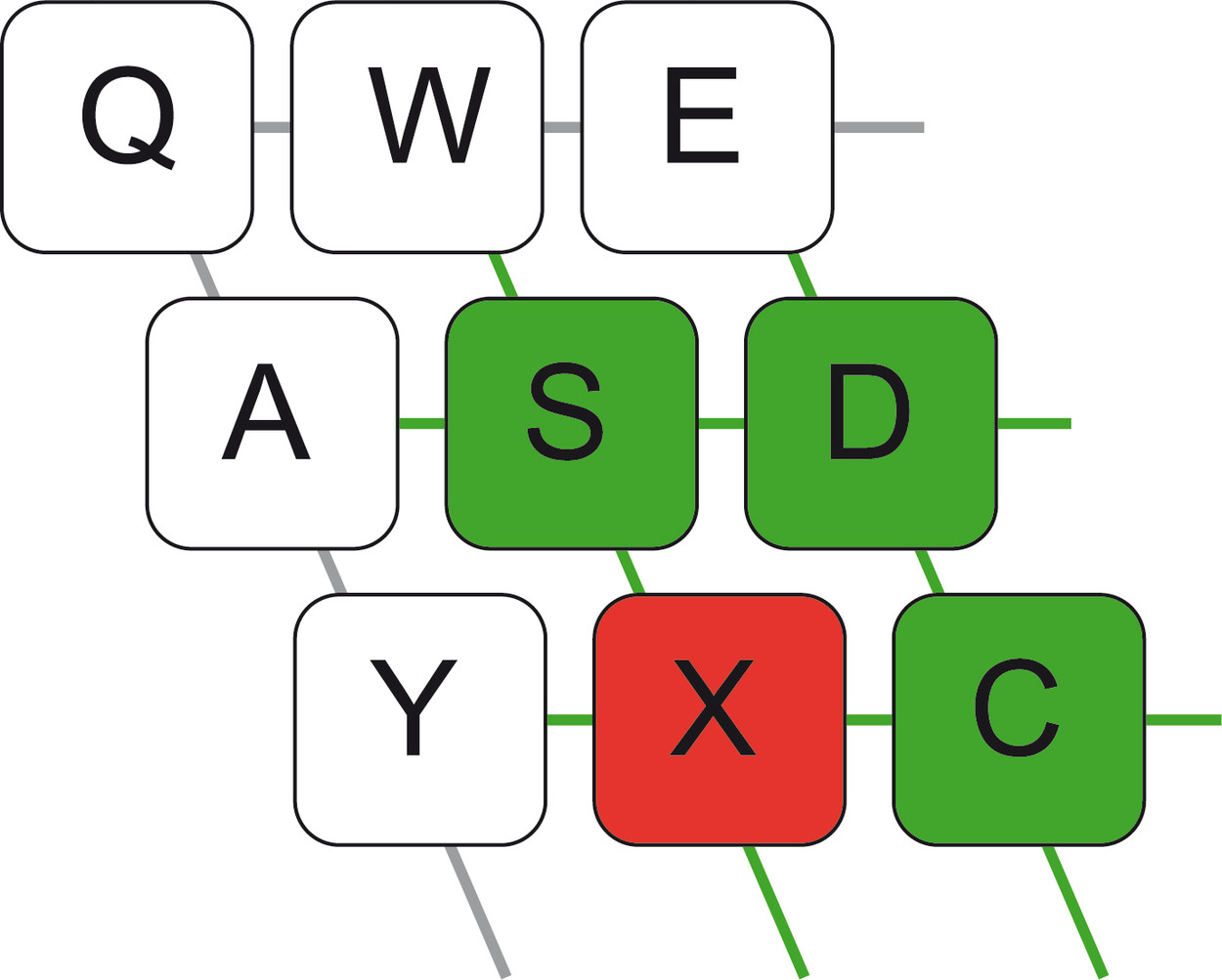 Ghosting: Obwohl nur die Tasten S, D und C gedrückt werden, wird auch X weitergeleitet
